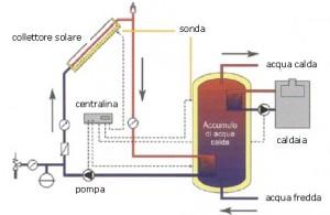 Schema impianto con pannelli solari termici